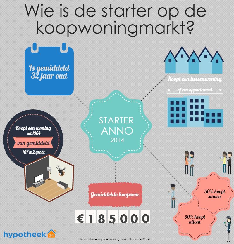 InfographicStartersKoopwoningmarkt_ZonderReclame